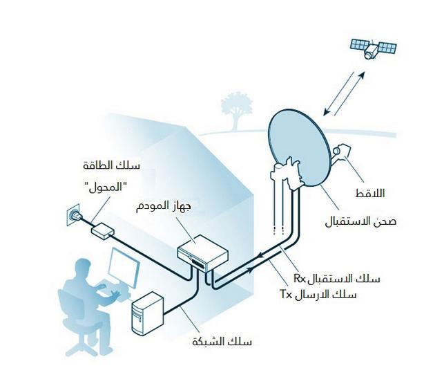 شركة Sky Gate للانترنت الفضائي