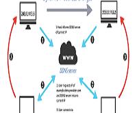 ضبط اعدادات DDNS في سيرفر المايكروتك