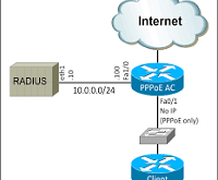 ضبط اعدادات PPPOE Server