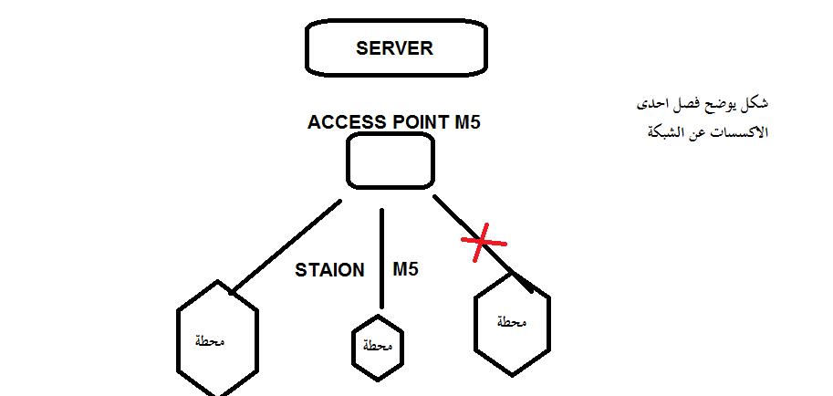 منع حالة تعليق اجهزة الشبكة وكيفية اعادة التشغيل التلقائي لها عند قطع الارتباط بينها وبين سيرفر المايكروتك
