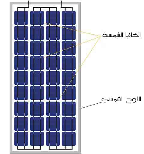 أنواع الواح الطاقة الشمسية