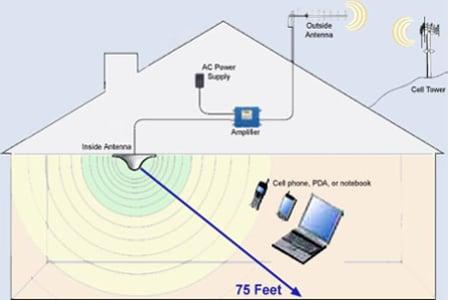 تقوية اشارة شبكات الاتصالات