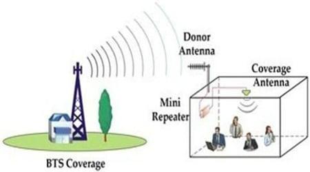 تقوية اشارة شركات الاتصالات داخل المنزل