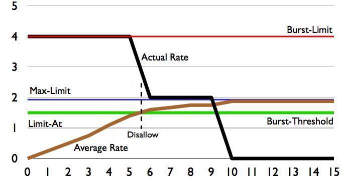 شرح معادلات السرعة في الكيوز
