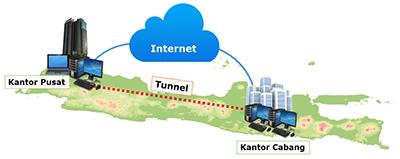 دمج فروع شبكة المايكروتك باستخدام تقنية Tunnel