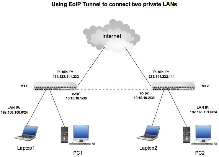 استخدام EoIP Tunnel لتوصيل الشبكات