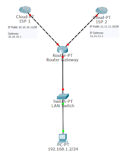 دمج خطين بطريقة PCC في سيرفر الميكروتك