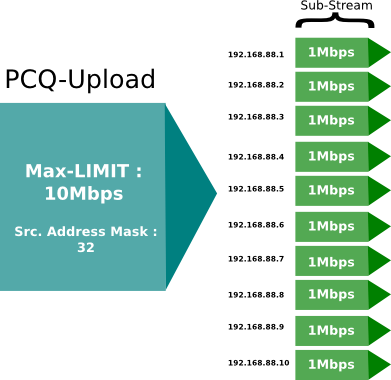 PCQ Address Mask