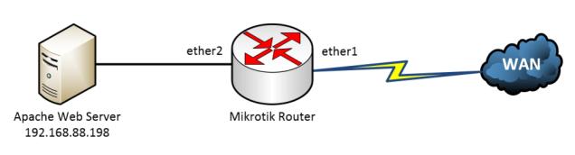 تقنية منافذ اعادة التوجية في الميكروتك