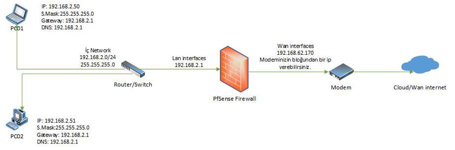 تكوين جدار الحماية في Pfsense