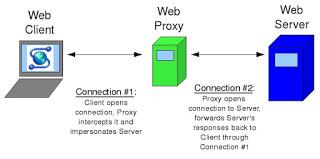 Web Proxy ماذا يقصد به وماهي وظائفة وكيفية اعدادة في سيرفر الميكروتك