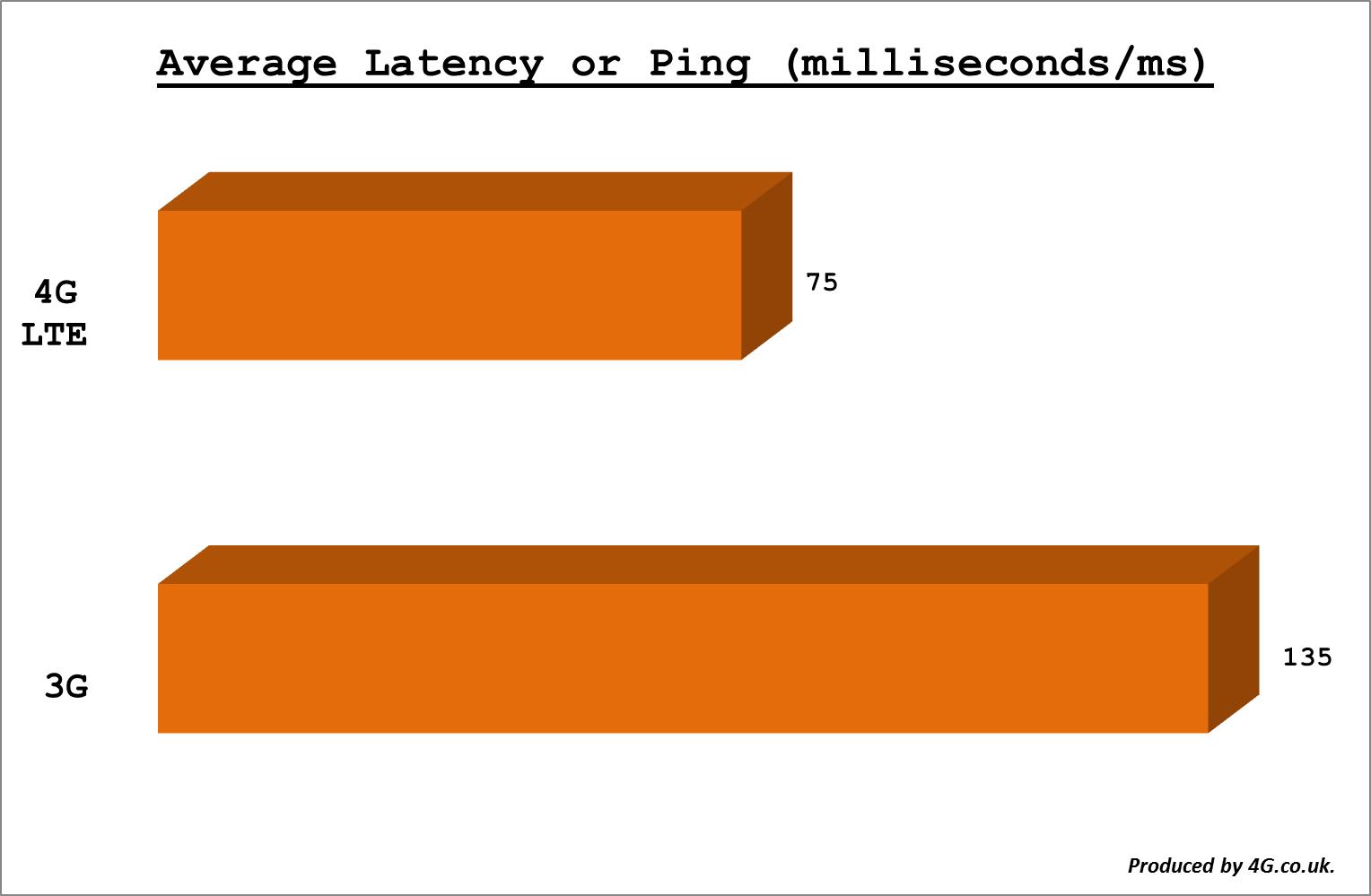 4G Latency Pings
