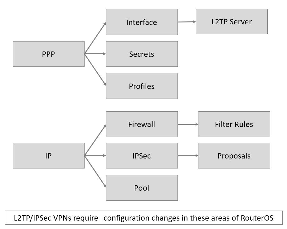 استخدام Mikrotik L2TP لاستكشاف اخطاء IPSec في اعدادت التحكم عن بعد VPN للميكروتك