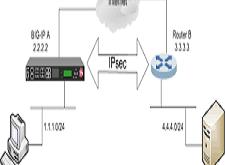 Ubiquiti Site-to-Site IPSEC VPN