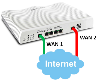 تعدد انواع موازنة خطوط الانترنت في الشبكات