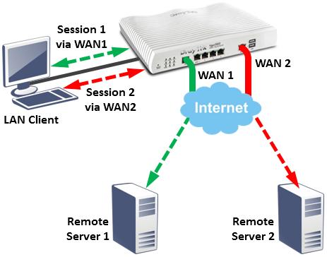 IP-Based Load Balancing