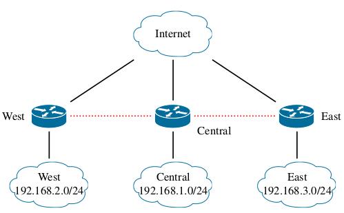 استخدام IPSEC VPN لربط موقعين مع بعض بعيدين بطريقة Ubiquiti Site-to-Site