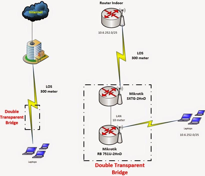 تحويل الميكروتك كبريدج لربط نقاط الواي فاي في اماكن اخرى مع بعض اي العمل كربيتر للشبكة