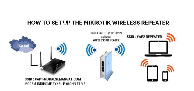 MikroTik Wireless Repeater - كيفية اعداد الربيتر في سيرفر الميكروتك