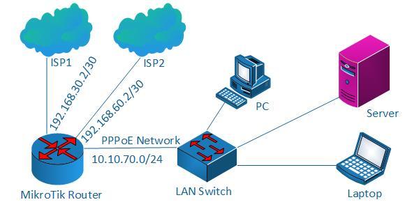 موازنة احمال MikroTik Dual WAN بطريقة PCC مع نظام PPPoE Server