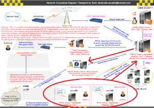 عمل سيرفر VPN مركزي للميكروتك لربط فروع الشبكة المتصلة جميعا براديوس واحد