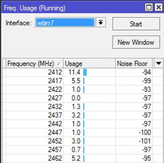 Mikrotik Frequency