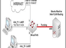 كيف تصنع VLAN في Ubuntu Linux حتى تتمكن من تقسيم الشبكة الخاصة بك