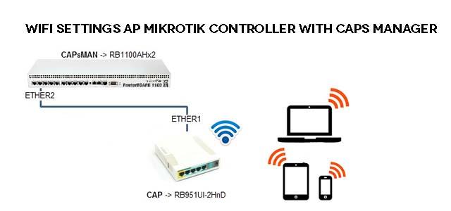 CAPsMAN ميزة مهمة في سيرفر الميكروتك لايعلم عنها البعض لادارة جميع اجهزة AP بشكل مركزي