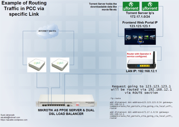 portal-routing-in-pcc
