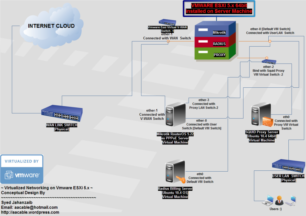 Mikrotik + Squid Proxy + Radius دمجهم ومحاكاتهم على جهاز واحد لتوفير موارد الشبكة