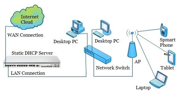 DHCP Server كيف تجعلة Static في سيرفر الميكروتك لحماية موارد الشبكة من القفلات والعبث