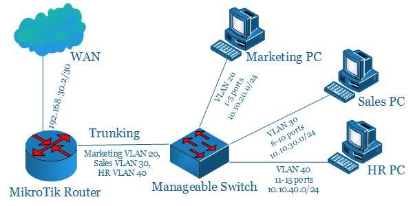 اعداد MikroTik VLAN Routing مع Switch يمكن التحكم فية وادارتة على الشبكة
