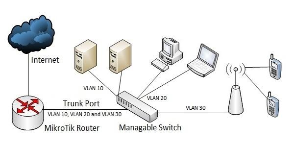 اعداد VLAN و Bridge في سيرفر الميكروتك وكيفية عزل الشبكات ودمجها معا
