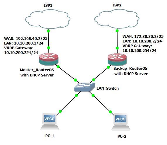 تكوين MikroTik VRRP مع DHCP Server لضمان عدم انقطاع الشبكة
