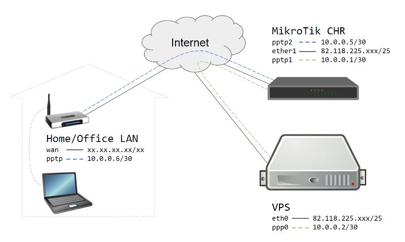 استخدام خدمة VPS Mikrotik للوصول الى شبكتك من اي مكان بالعالم وادارتها والتحكم بها بطريقة امنه