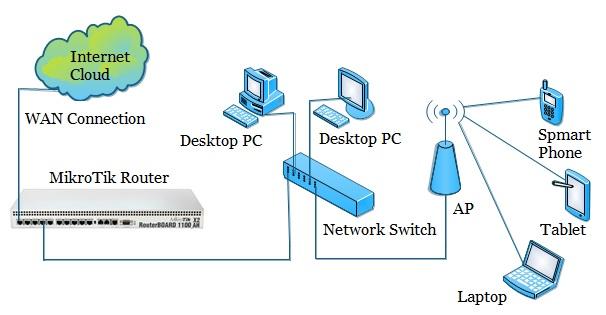 استراتيجية Single IP NAT في سيرفر الميكروتك كيف تتم وماهي فوائدها؟