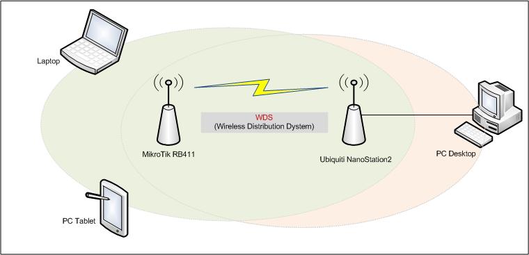 WDS-in-Mikrotik