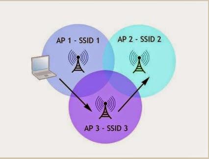 اتصال WDS في ميكروتيك - Wireless Distribution System - نظام الاتصال بين النقاط تعرف علية