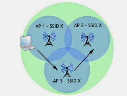 Wireless AP with WDS