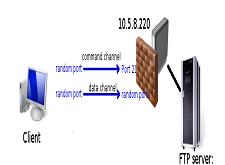 فتح بورت في الميكروتك لتحويل طلبات منفذ معين الى جهاز داخلي ضمن شبكات الميكروتك