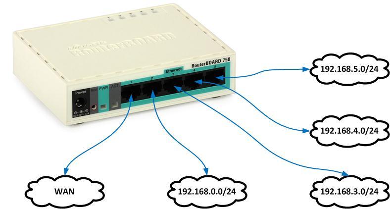 كيفية تشغيل شبكات متعددة من Mikrotik على جهاز توجية ميكروتك واحد