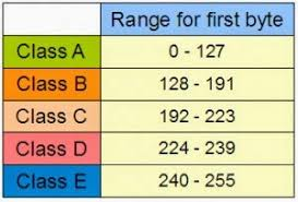 الاتصال PPPoE حتى يتم الحصول على IP Range معين للمتصلين