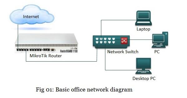 تقييد الوصول إلى الإنترنت على أساس عنوان MAC الاجهزة المتصلة في MikroTik