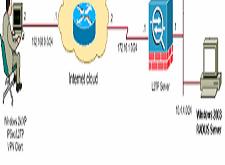 Securing L2TP Server for IPSec