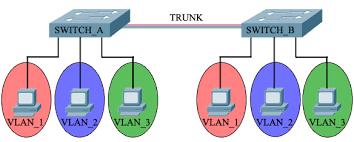 اعداد شبكات VLAN للميكروتك - طرق تقسيم الشبكات لتعزيز الحماية للمتصلين