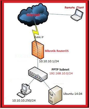 إعداد ملقم PPTP على Mikrotik - كيفية التهيئة والاعداد له بسيرفر Mikrotik