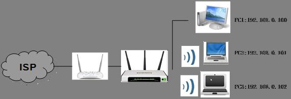 كيفية استخدام التحكم بالنطاق الترددي على جهاز التوجيه اللاسلكي TP-Link