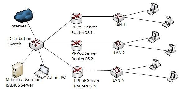 MikroTik PPPoE Server مع مصادقة مستخدم Radius في سيرفر الميكروتك
