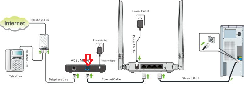 how to connect Tenda N301 11N wireless Router with ADSL Modem