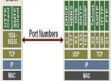 Port Scanning Hacking Tools